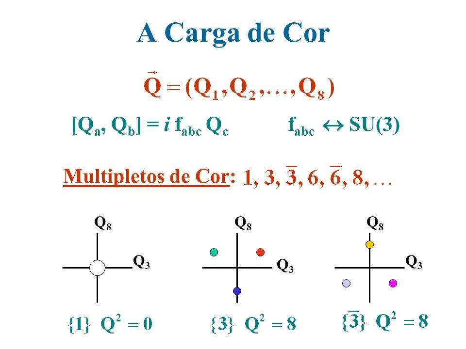 A Carga de Cor fabc  SU(3) [Qa, Qb] = i fabc Qc Multipletos de Cor:
